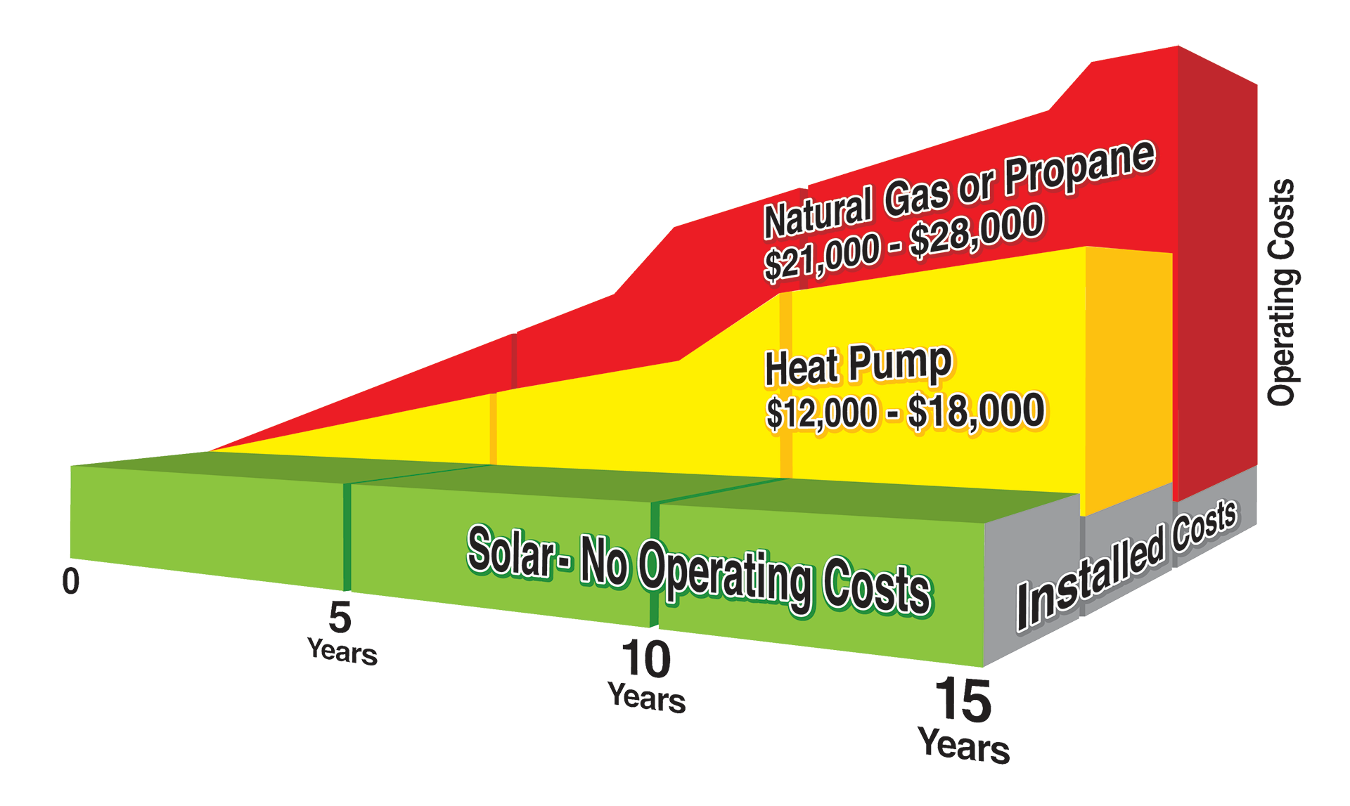 Cost of Solar Pool Heater vs. Traditional Pool Heater